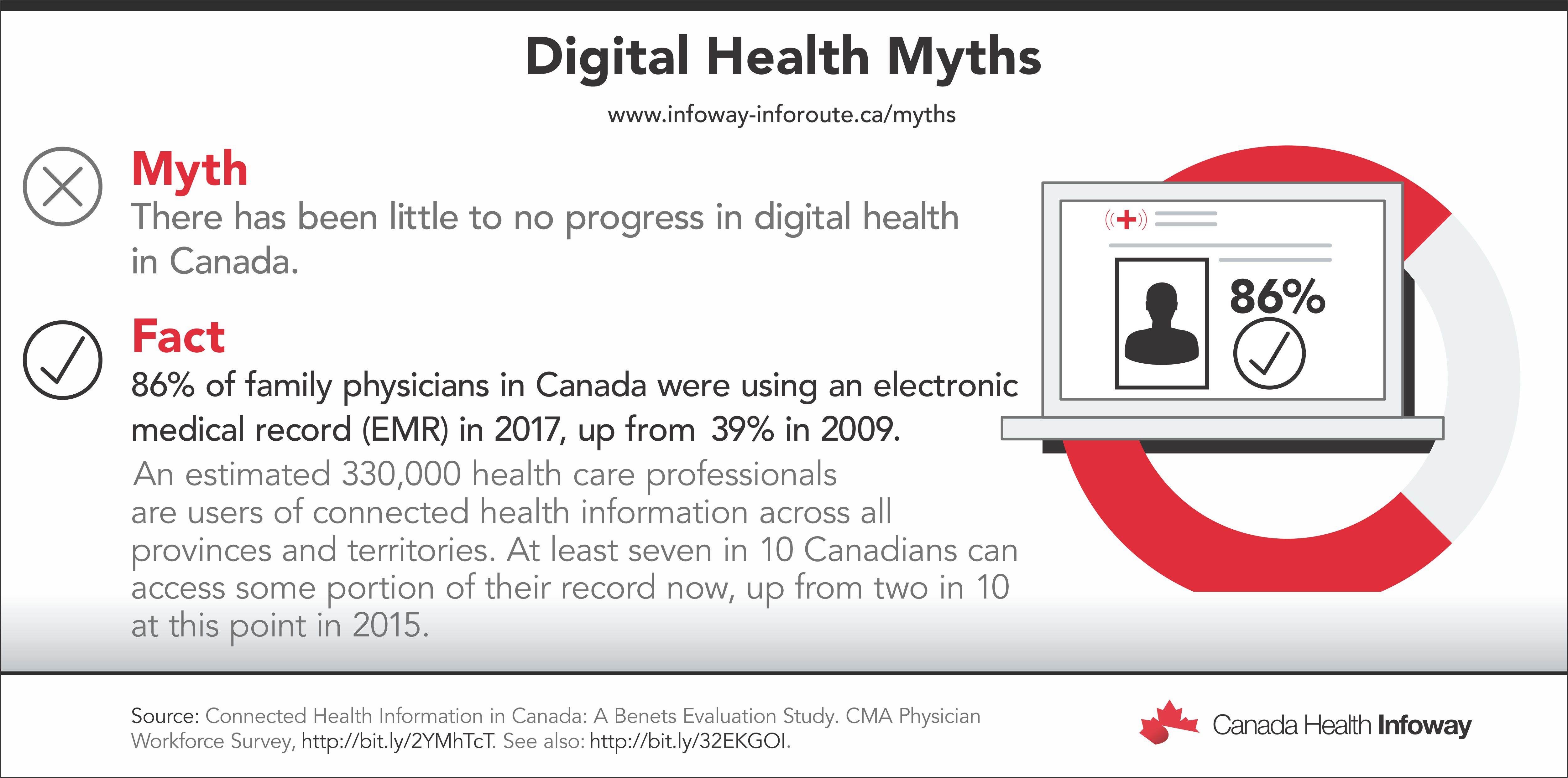 Myth: There has been little to no progress in digital health in Canada