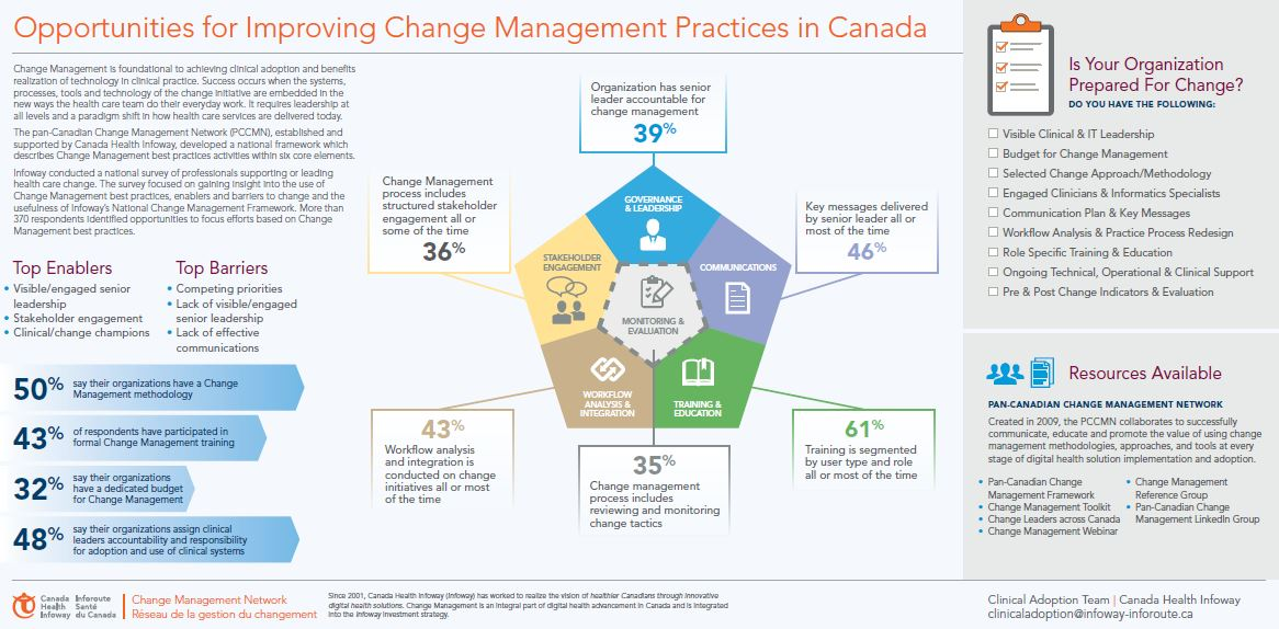 change management in healthcare