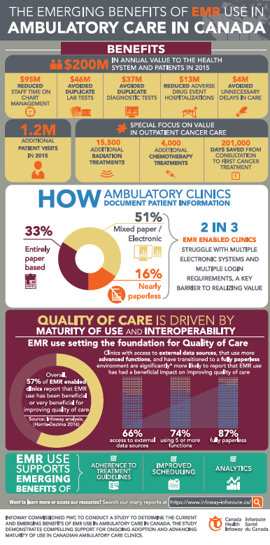 310e577e72 The Emerging Benefits of EMR Use in Ambulatory Care in Canada Infographic